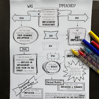Impeachment Doodle Flow Chart by History Gal