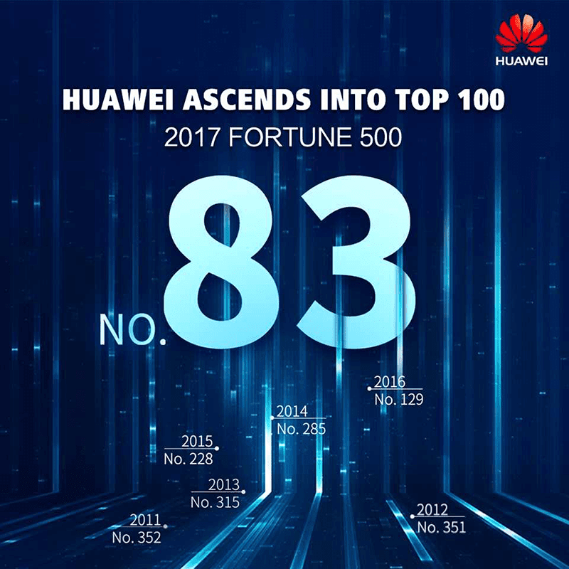 the Chinese tech giant has made it within the operate past times  Huawei Is Ranked Number 83 In Latest Fortune 500 List