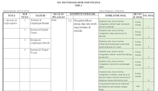 Kisi-kisi PAS Kelas 2 SD/MI: Tema 2