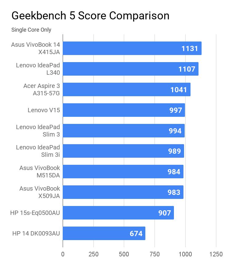 Geekbench 5 Single core score comparison for laptops under Rs 50K price.