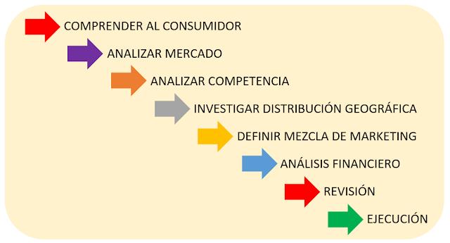 Estrategia y planificación
