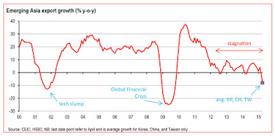 http://blogs.lclark.edu/hart-landsberg/2015/08/03/signs-of-global-slowdown/
