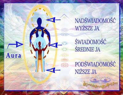 Ciało Umysł Dusza Duch. Osobowość - Podświadomość Niższe Ja. Świadomość Średnie Ja. Nadświadomość Wyższe Ja