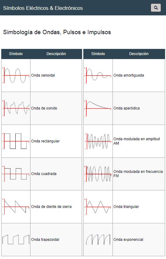 Símbolos de Ondas Electromagnéticas