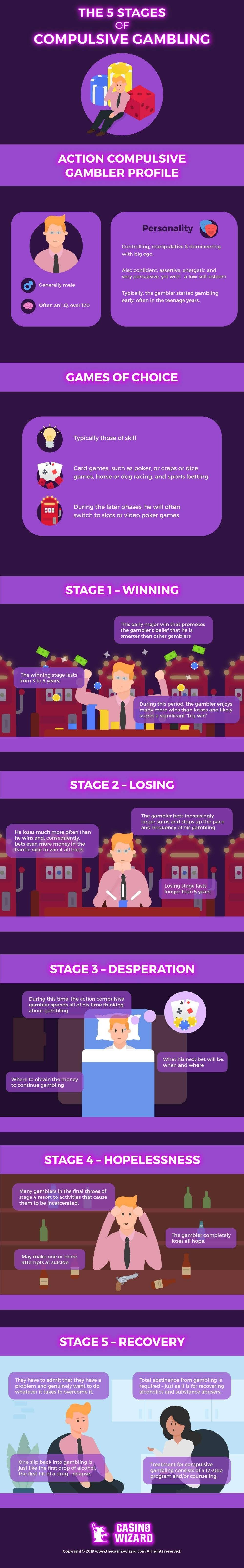 The 5 Stages of Compulsive Gambling #infographic