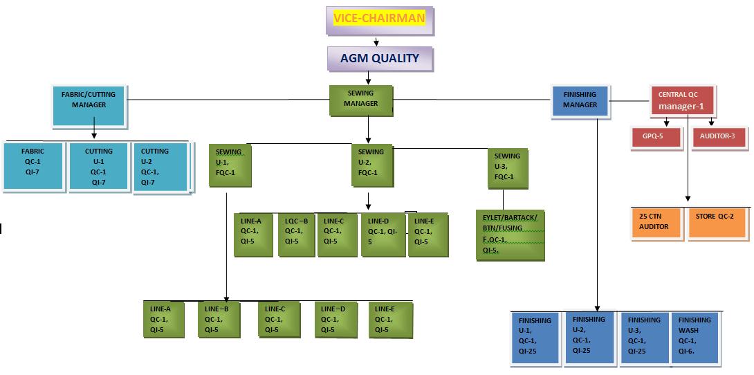 Qa Organization Chart Structure Organogram Of Garments Industry Garments Academy
