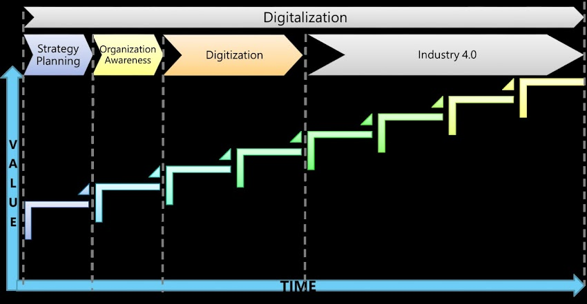 Digitalization - the new mantra of success for futuristic Indian manufacturing industries