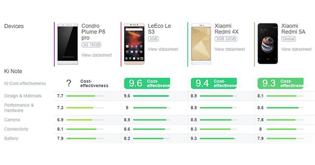 كل ما تود معرفته عن مميزات عيوب و سعر هاتف Condor Plume P8 pro الجديد
