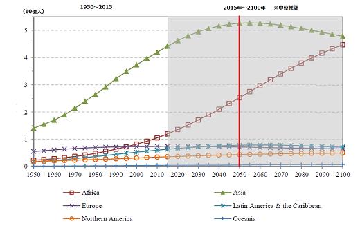 世界の人口予測|2024年までにはインドが中国を抜いて世界第1位に ...