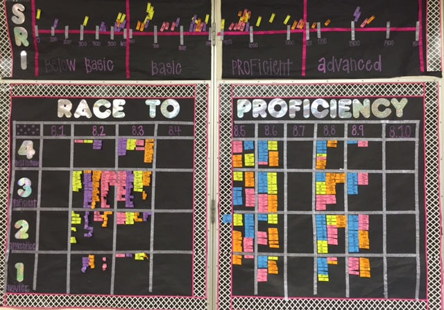 Data Tracking in a Middle School Classroom • A Blog for Teachers