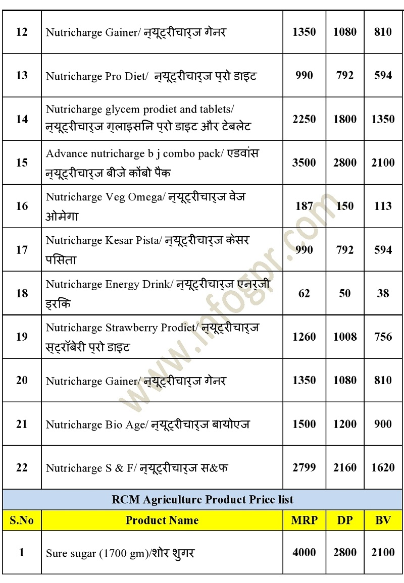 Rcm network Products price list