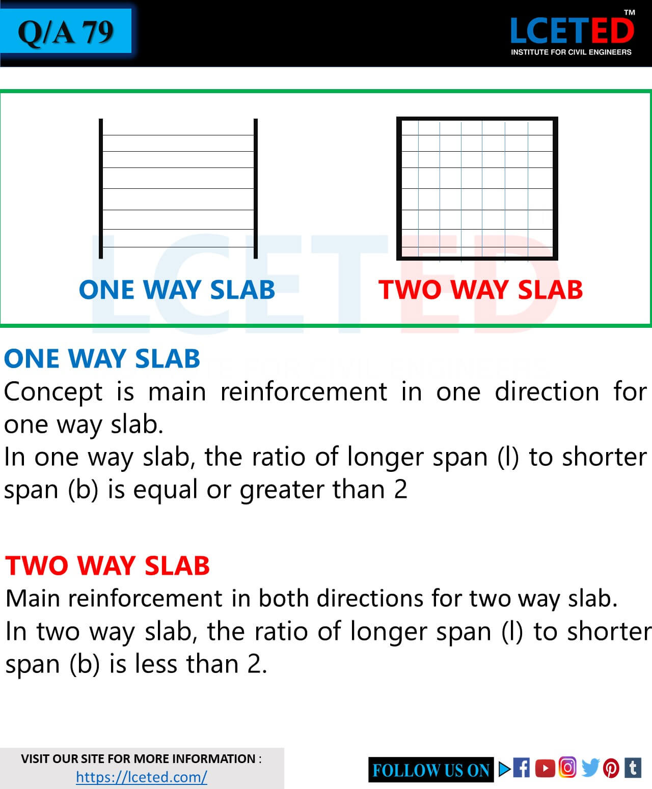 WHAT IS CONVENTIONAL SLAB