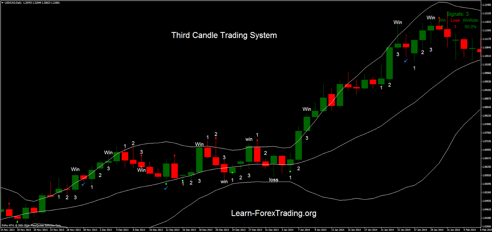Third Candle Trading System