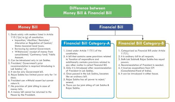 Financial Bills and Money Bill