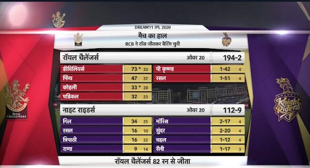 RCB beats KKR by 82 runs