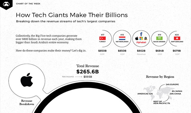 How the Tech Giants Make Their Billions