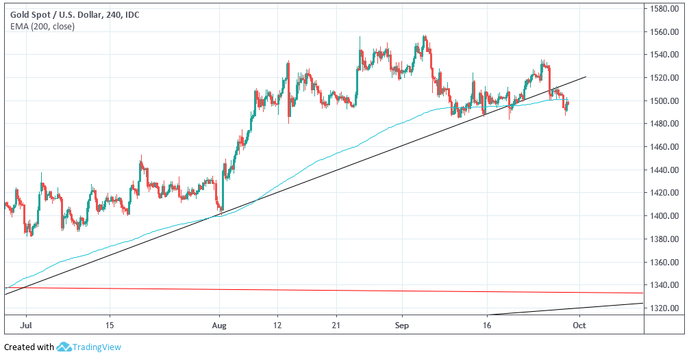 Trend Line Breaks In Both Gold And Silver