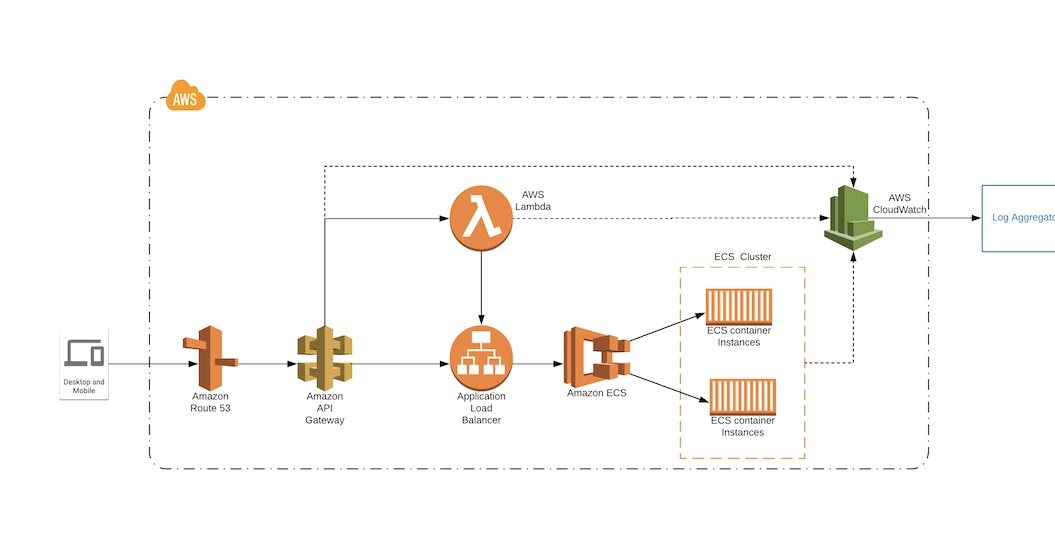 Tracing Requests in AWS Serverless Applications