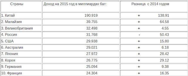 Таблица турпотока в таиланд 2015