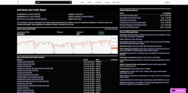 https://ycharts.com/indicators/reports/aar_weekly_rail_traffic