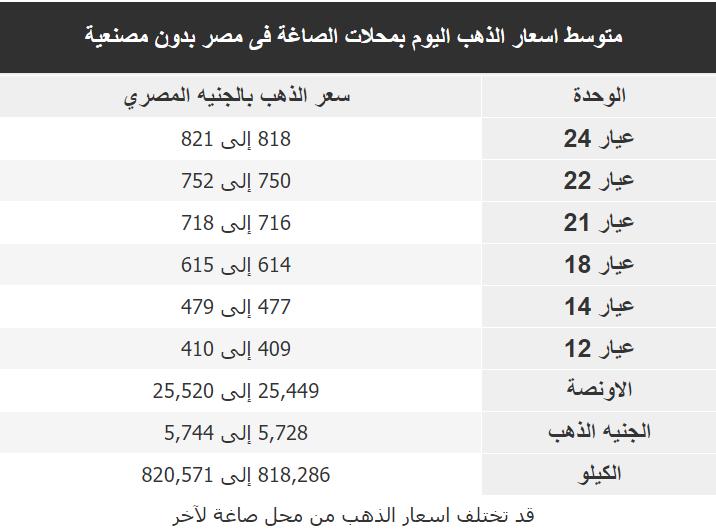 اسعار الذهب اليوم فى مصر Gold الخميس 5 مارس 2020