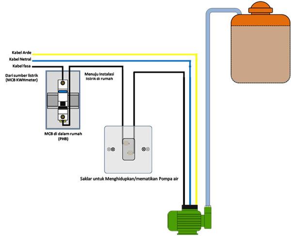 Rangkaian Otomatis Dan Manual Pompa Air 1 Phase 220 Volt Tempat Kita Berbagi Ilmu