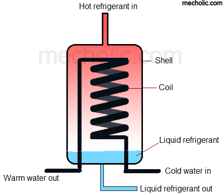 Shell and coil condenser