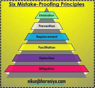 Six Mistake-Proofing Principles