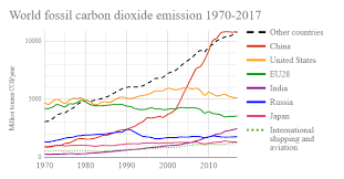 Global Warming: Graphic evaluation of Carbon Emission