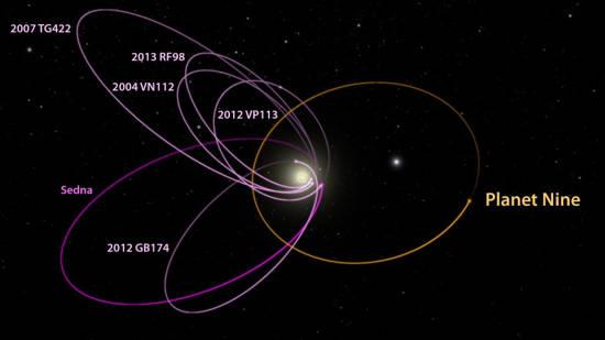 6035ae18713b Filibert   Cette déclaration de la NASA est sans doute pour ne pas être  absente avec les informations annonçant l approche de la Planète X ou  Nibiru qui ...