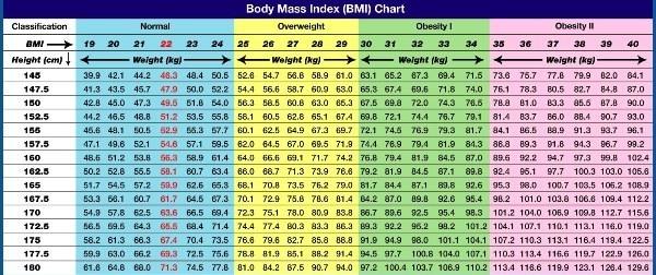 Kalkulator BMI - sunela.eu