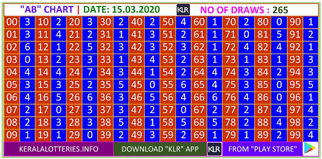 Kerala Lottery Winning Number Trending and Pending  AB chart  on 15.03.2020