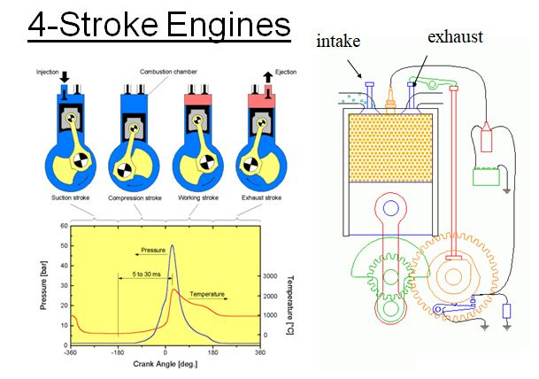 Engine Cycle Animation  سلايدات بوربوينت