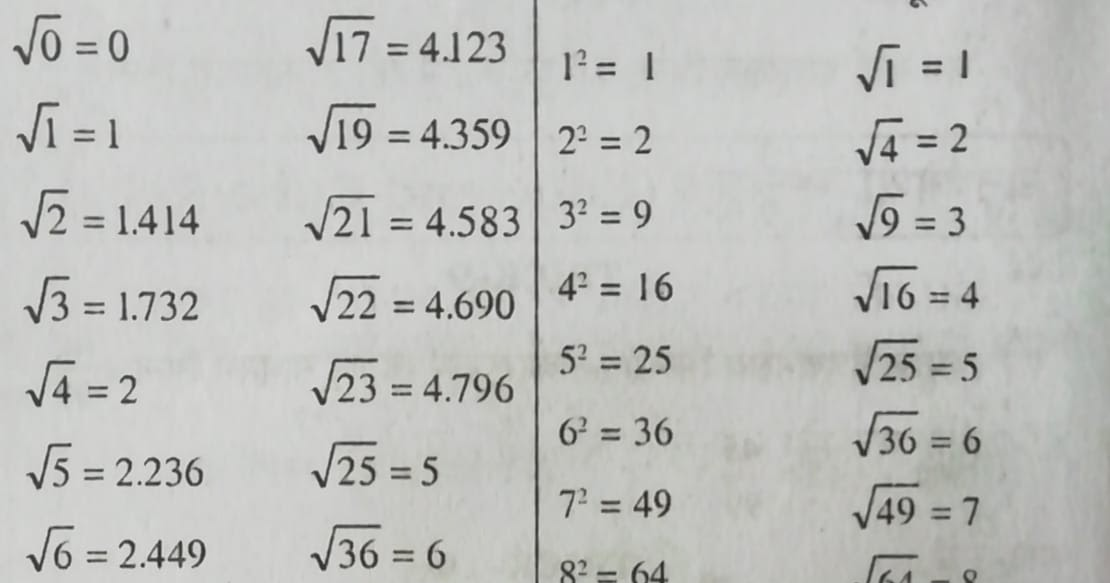 Square Square Root And Cube Cube Root Formula Questions Notes