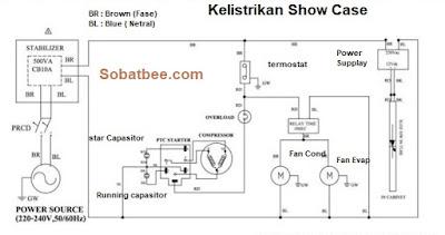 kelistrikan showcase