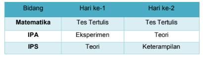 Bentuk Tes KSN SMP Tingkat Nasional