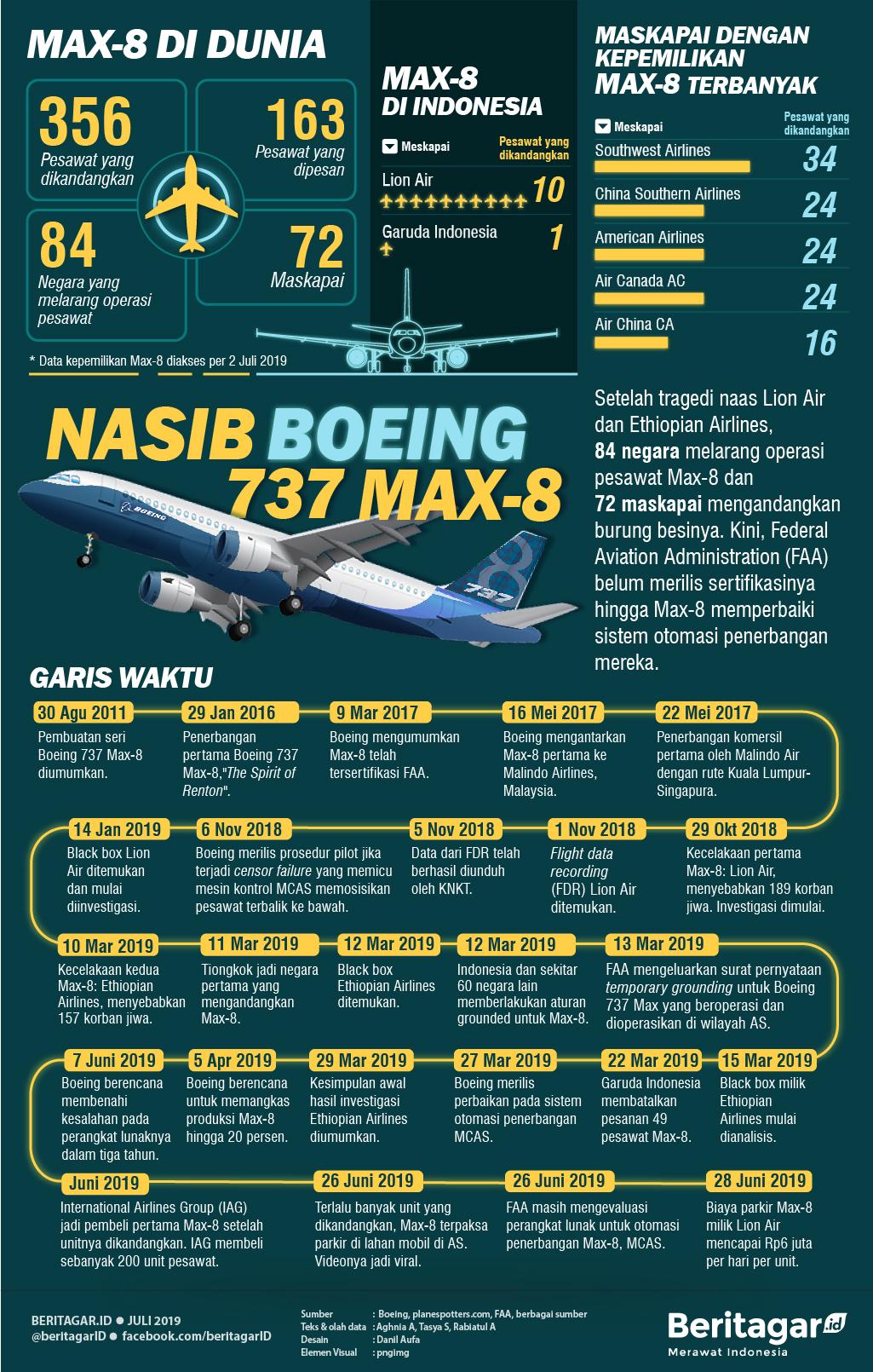 Nasib Boeing 737 Max-8