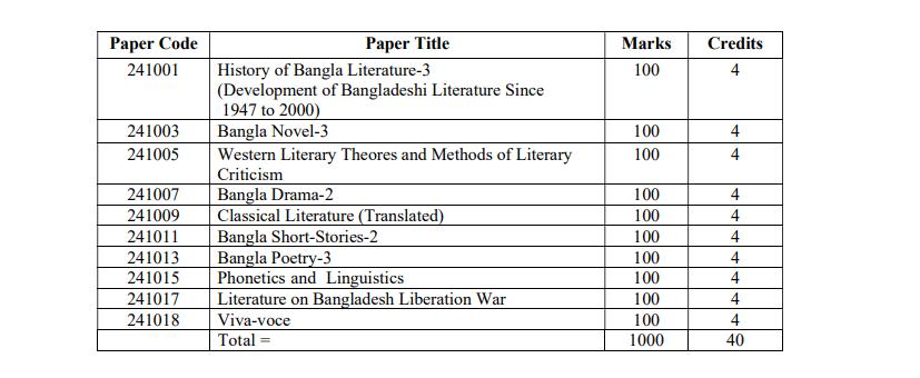 Bangla Department Honors 4th Year Book List