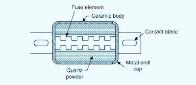 HRC-Fuse-Construction