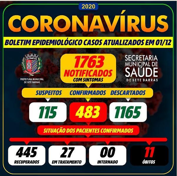 Sete Barras confirma mais dois óbitos e soma 11 mortes por Coronavírus - Covid-19