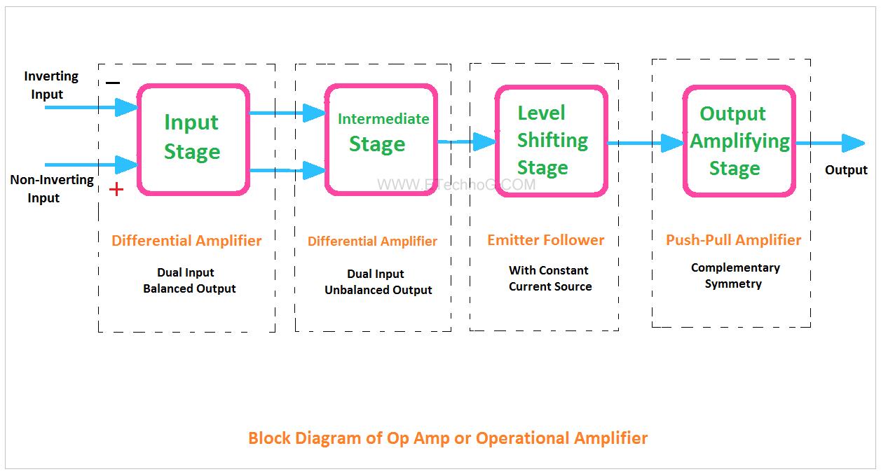 medium resolution of block diagram of op amp op amp block diagram