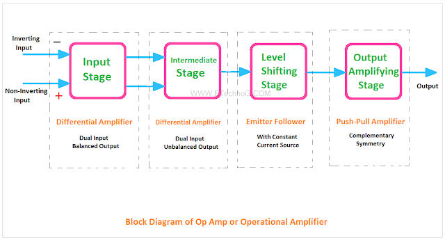 Block Diagram of Op Amp, Op Amp Block Diagram