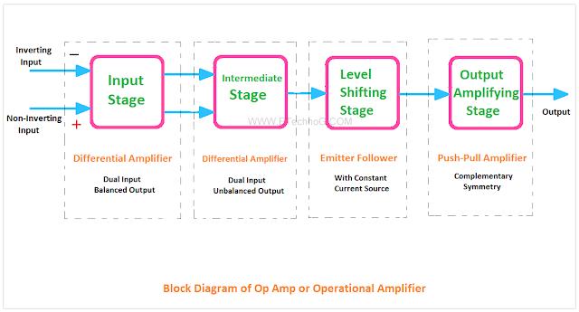 Block Diagram of Op Amp, Op Amp Block Diagram
