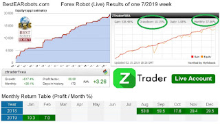 Z Trader EA Review