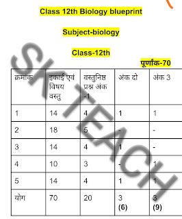 Board blueprint of question paper, class 12th Biology blueprint, MP Board 12th blueprint, MP Board blueprint, Class 12, MP Board blueprint class-12