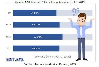 Rata-rata Nilai Uji Kompetensi Guru (UKG) 2019