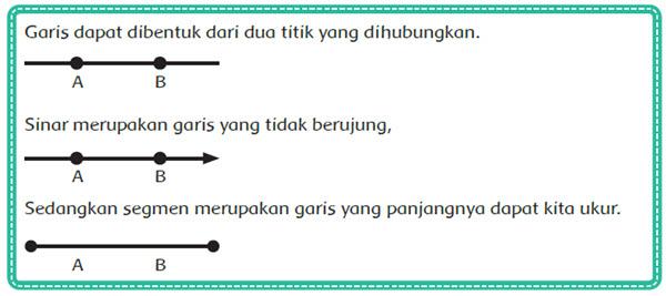 Apa perbedaan antara, garis, sinar, dan segmen? Buat gambar dan penjelasan untuk menjawab pertanyaan tersebut!