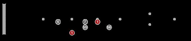 pentatonic scales guitar pdf