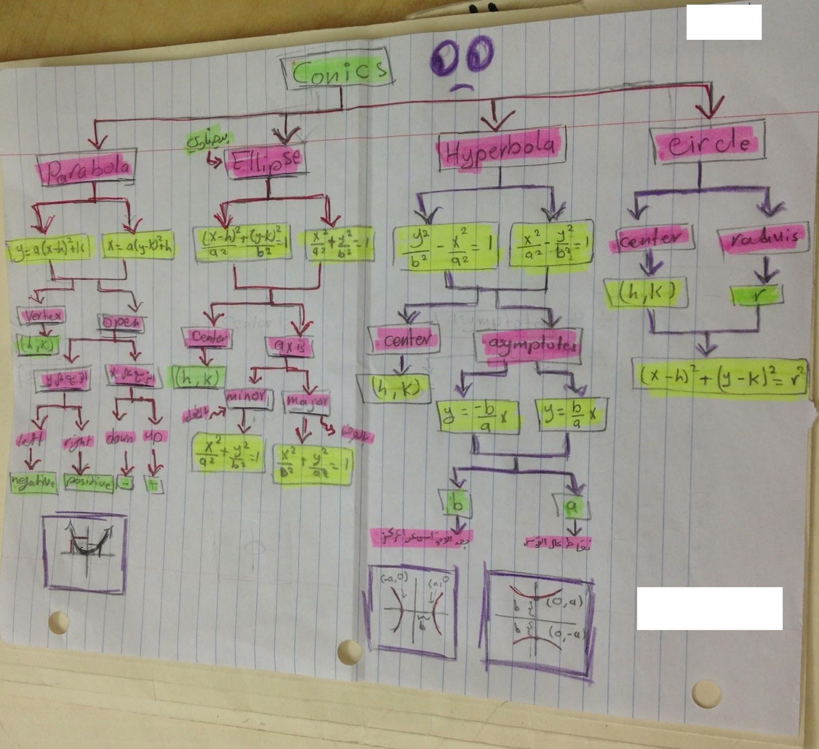 Drawing On Math Conics Unit Equations