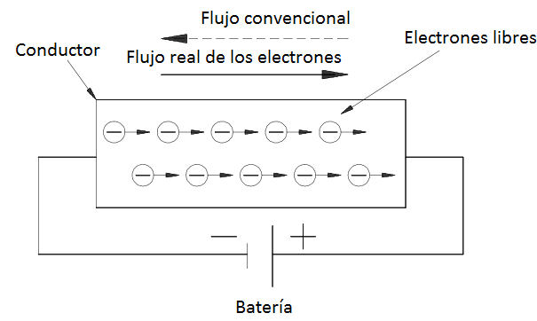 Flujo real y convencional de la corriente eléctrica